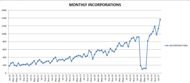 monthly incorp